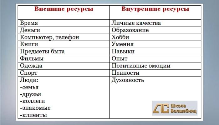 Таблица ресурсов