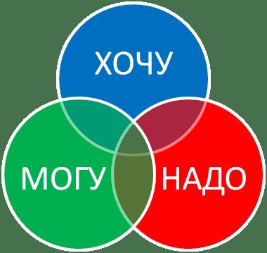 Формула поиска своего предназначения